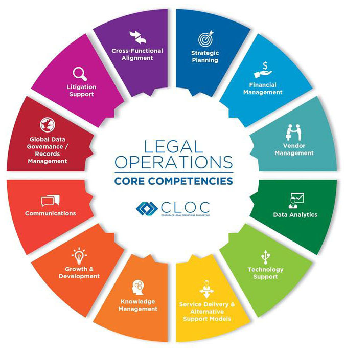 In-House Legal Teams – Operational Support